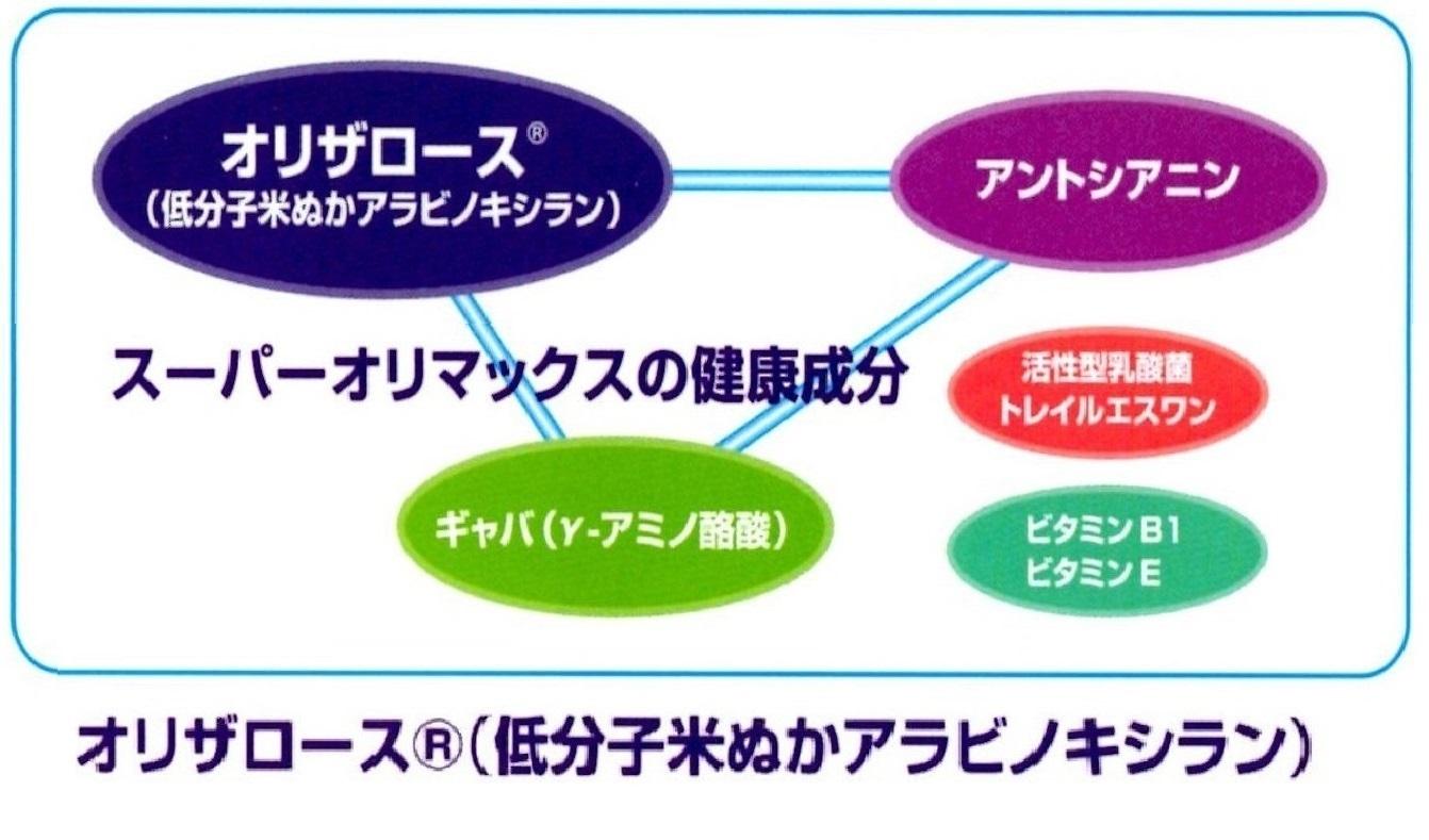 4種の健康成分